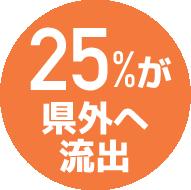 高校生の25%が県外へ就職