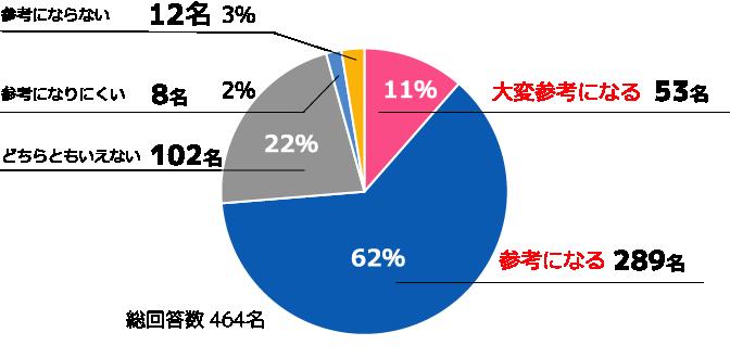 COURSE利用の感想グラフ